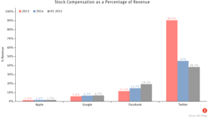 Stock Comp Expense Rising for Tech Firms
