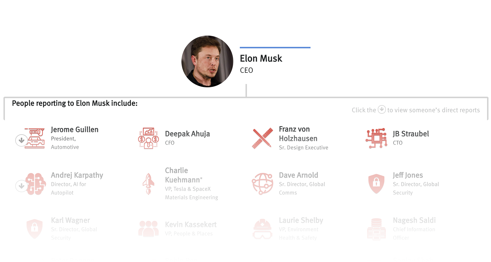 Org Chart: Tesla — The Information
