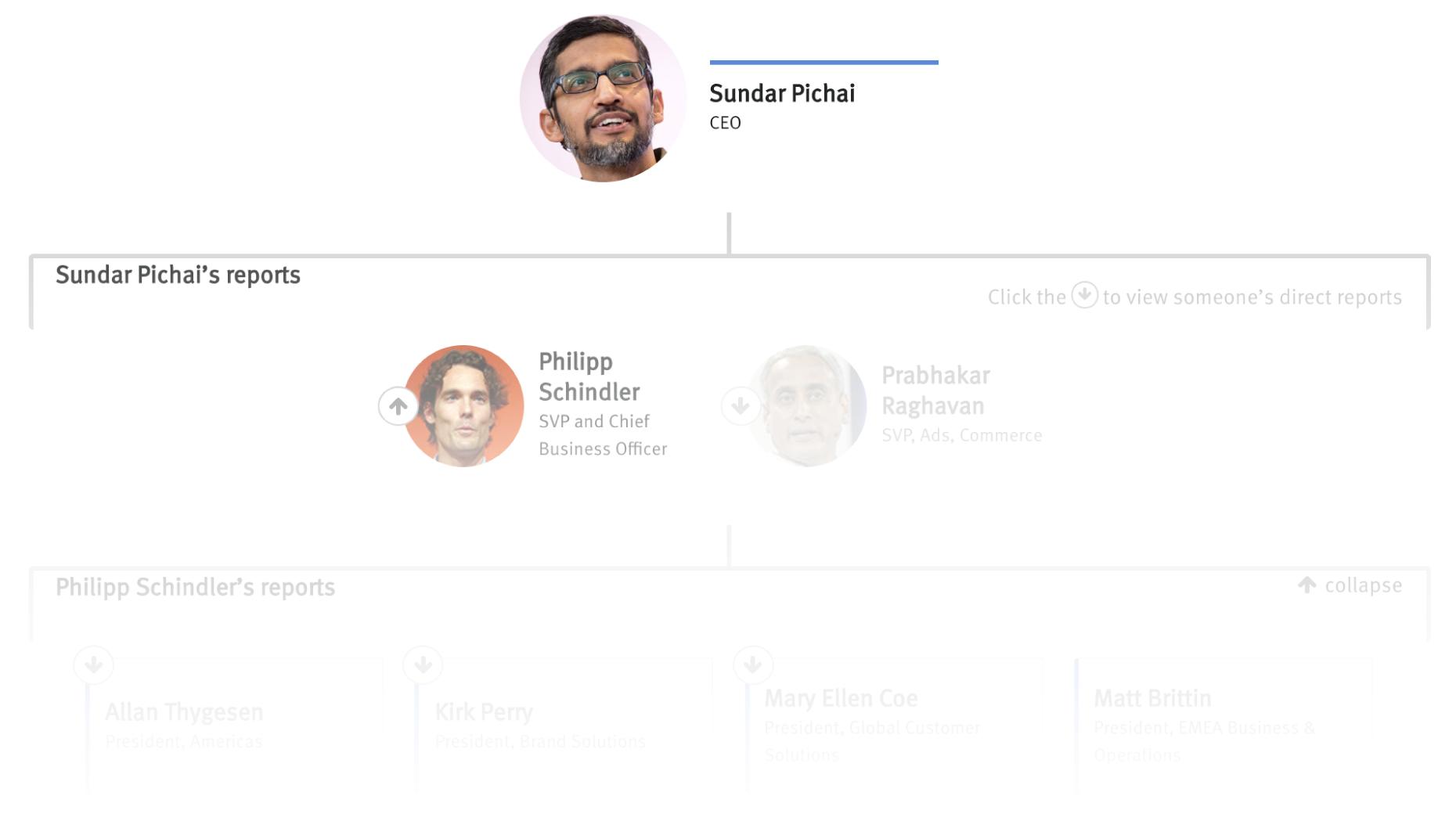 Org Chart: Google Ads